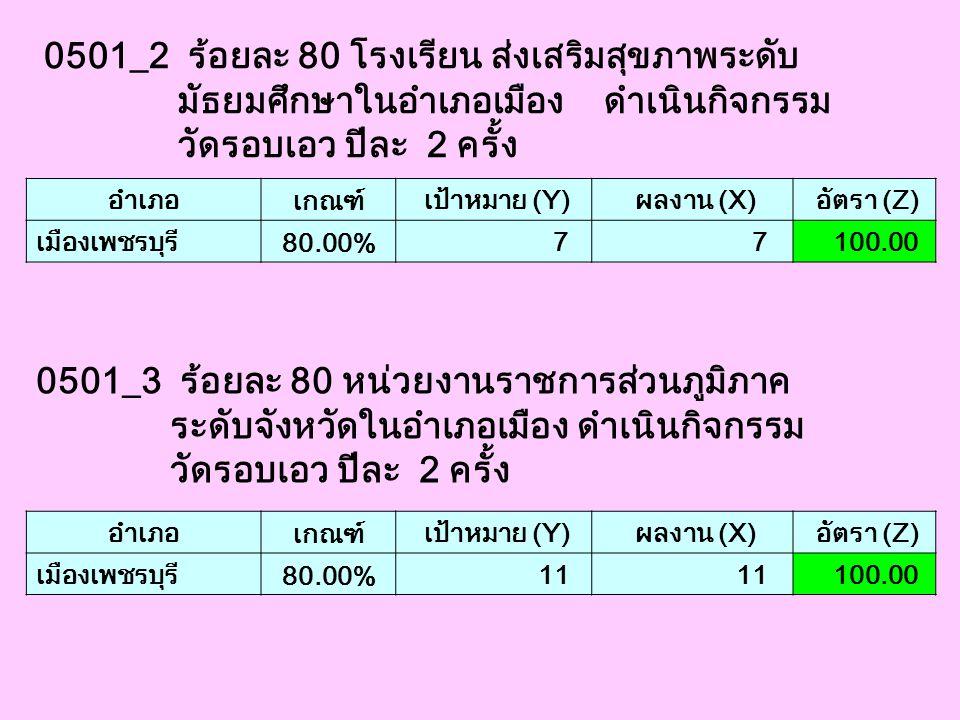 0501_2 ร้อยละ 80 โรงเรียน ส่งเสริมสุขภาพระดับ