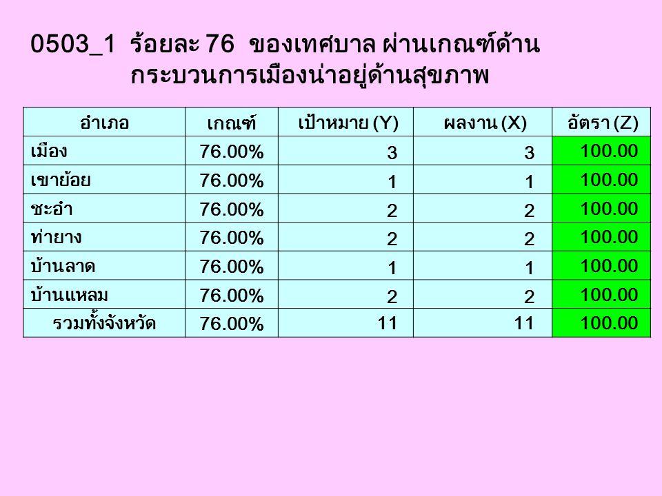 0503_1 ร้อยละ 76 ของเทศบาล ผ่านเกณฑ์ด้าน