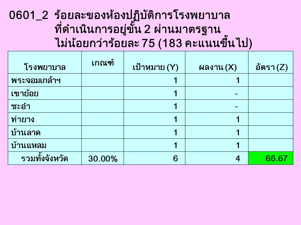 0601_2 ร้อยละของห้องปฏิบัติการโรงพยาบาล