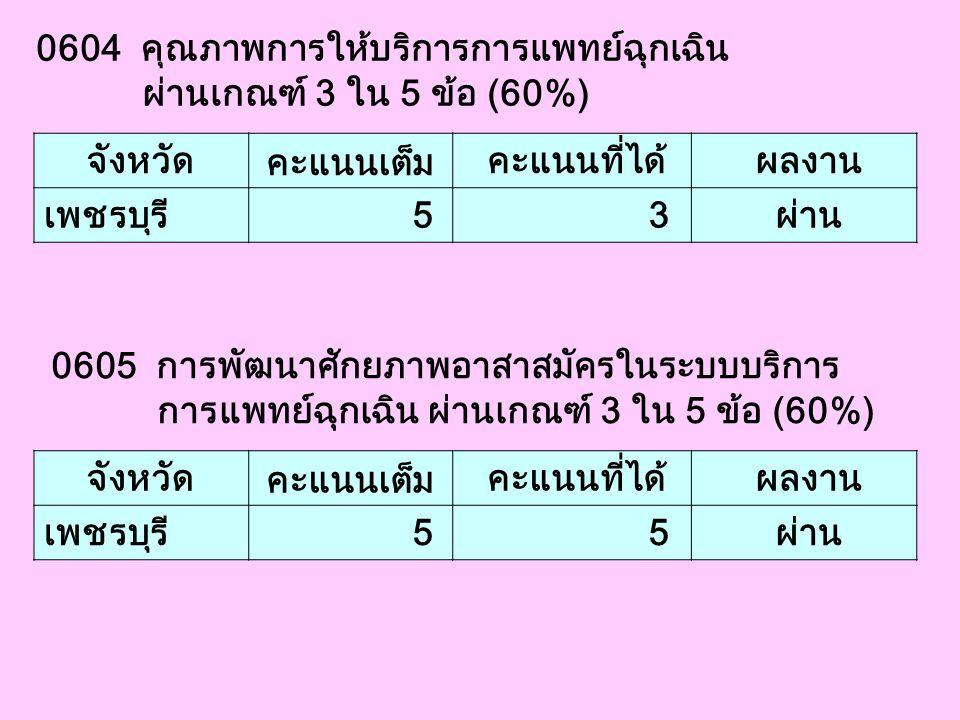 0604 คุณภาพการให้บริการการแพทย์ฉุกเฉิน