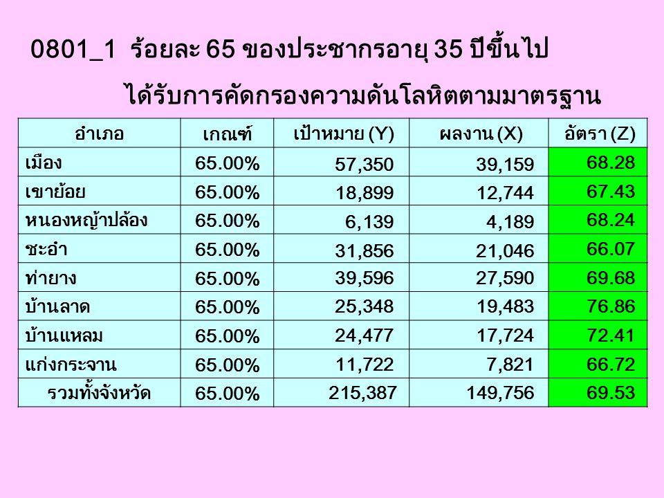 0801_1 ร้อยละ 65 ของประชากรอายุ 35 ปีขึ้นไป