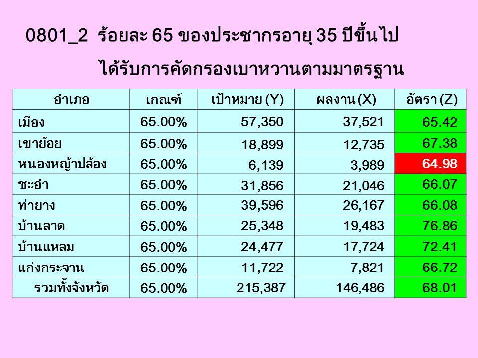 0801_2 ร้อยละ 65 ของประชากรอายุ 35 ปีขึ้นไป
