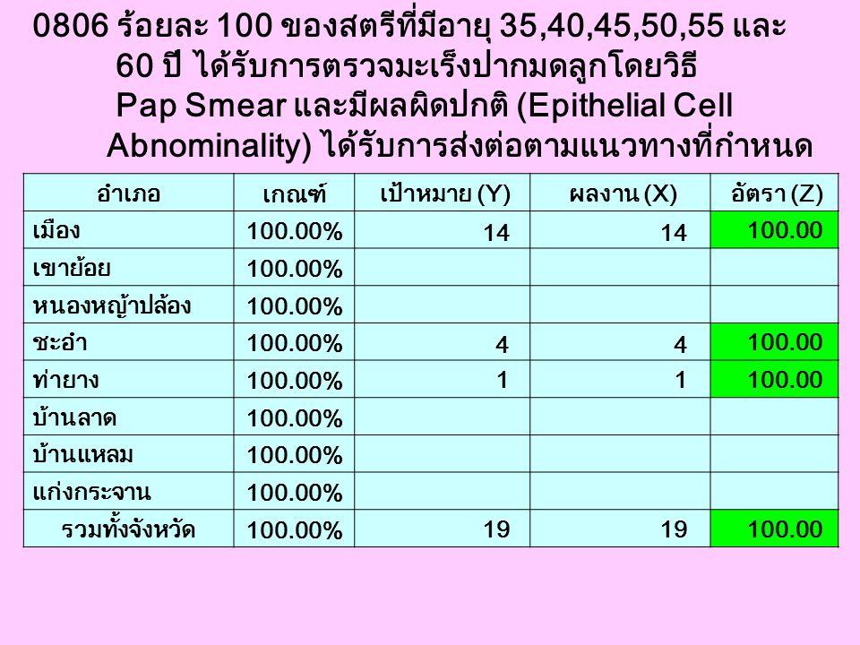 0806 ร้อยละ 100 ของสตรีที่มีอายุ 35,40,45,50,55 และ