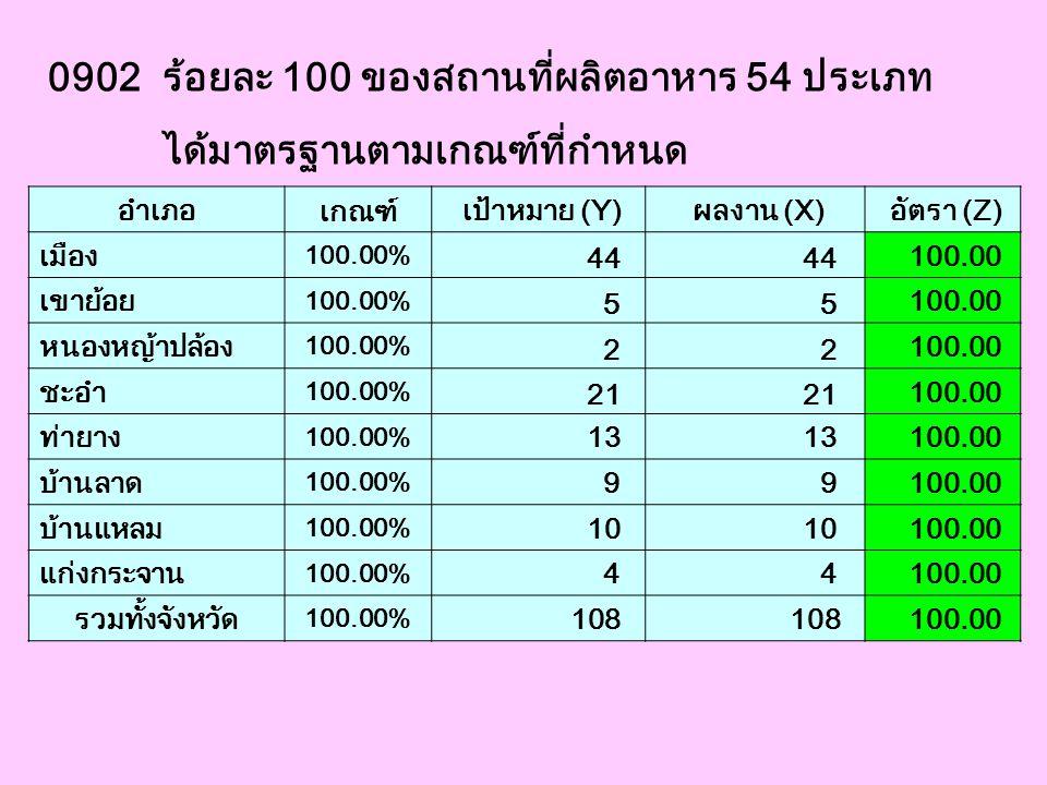 0902 ร้อยละ 100 ของสถานที่ผลิตอาหาร 54 ประเภท