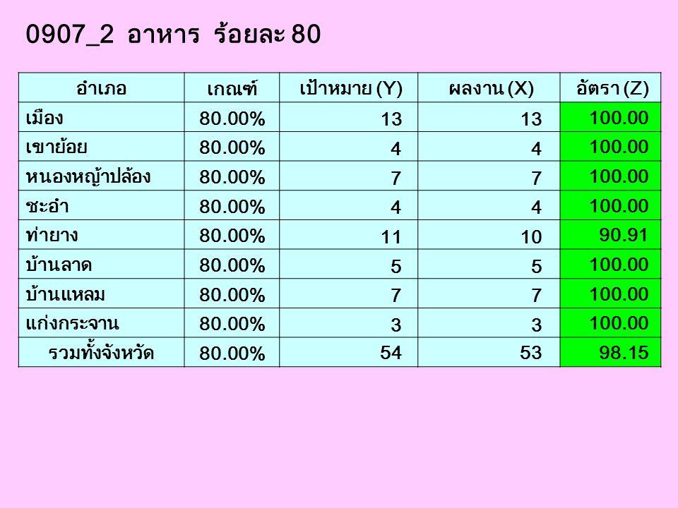 0907_2 อาหาร ร้อยละ 80 อำเภอ เกณฑ์ เป้าหมาย (Y) ผลงาน (X) อัตรา (Z)