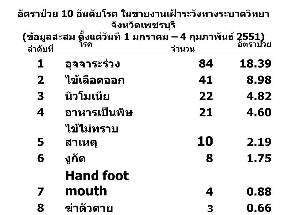 10 Hand foot mouth 1 อุจจาระร่วง 84 18.39 2 ไข้เลือดออก 41 8.98 3
