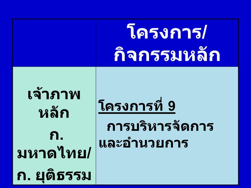 โครงการ/กิจกรรมหลัก เจ้าภาพหลัก ก.มหาดไทย/ ก. ยุติธรรม โครงการที่ 9