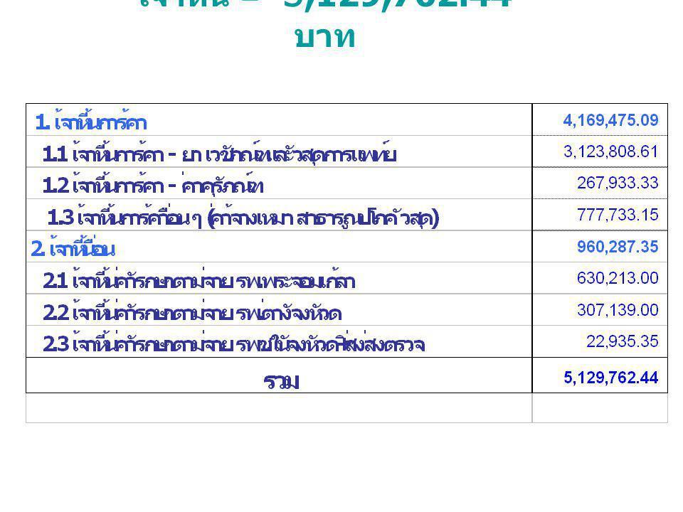 เจ้าหนี้ = 5,129,762.44 บาท