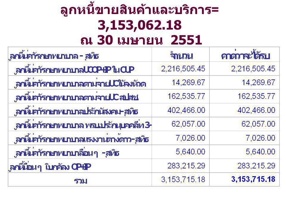 ลูกหนี้ขายสินค้าและบริการ= 3,153,062.18 ณ 30 เมษายน 2551