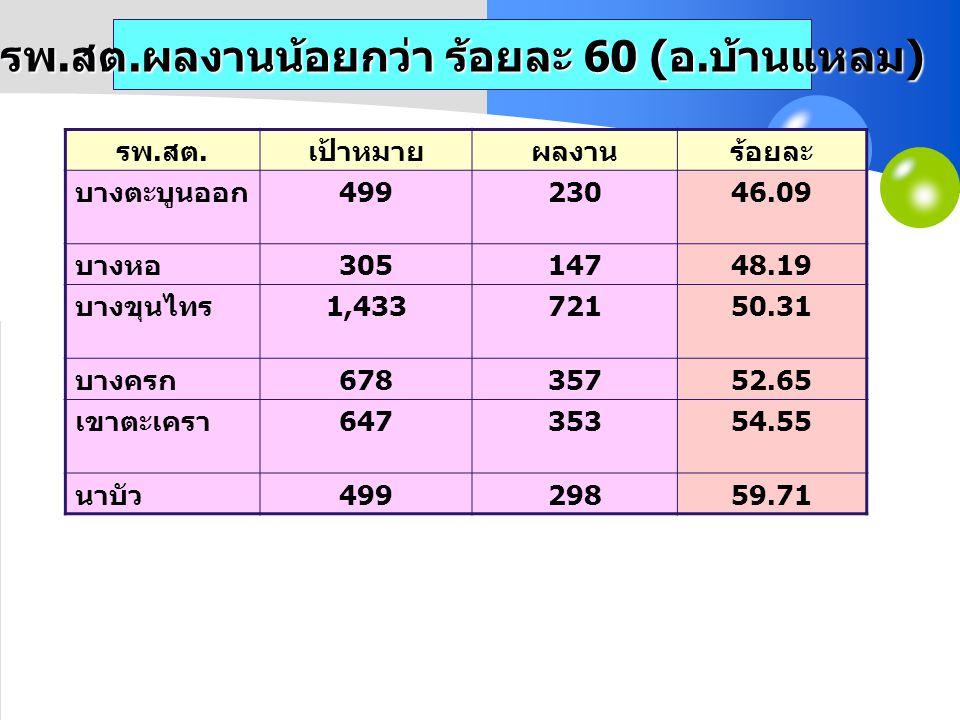 รพ.สต.ผลงานน้อยกว่า ร้อยละ 60 (อ.บ้านแหลม)