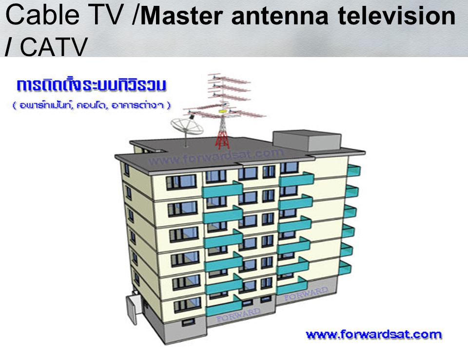 Cable TV /Master antenna television / CATV