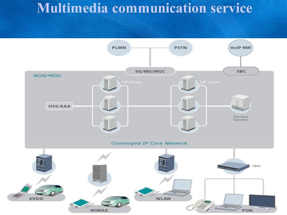 Multimedia communication service