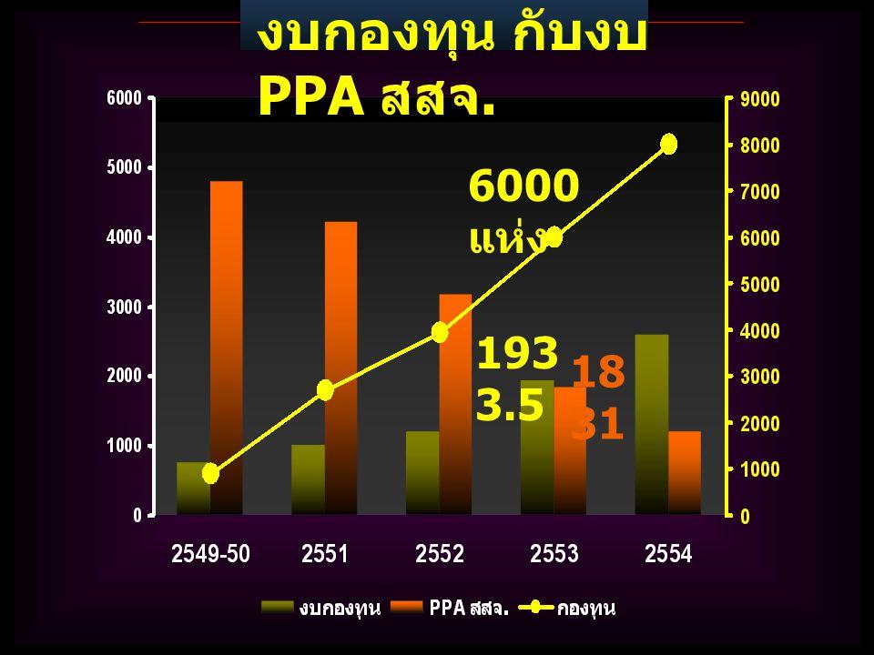 งบกองทุน กับงบ PPA สสจ. 6000 แห่ง 1933.5 1831