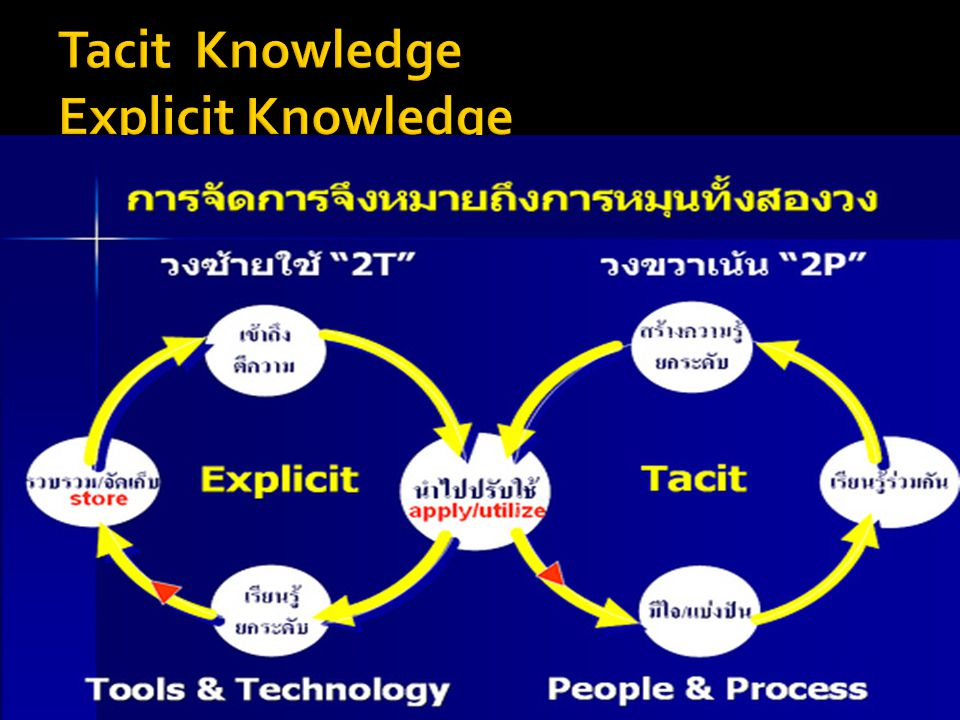 Tacit Knowledge Explicit Knowledge
