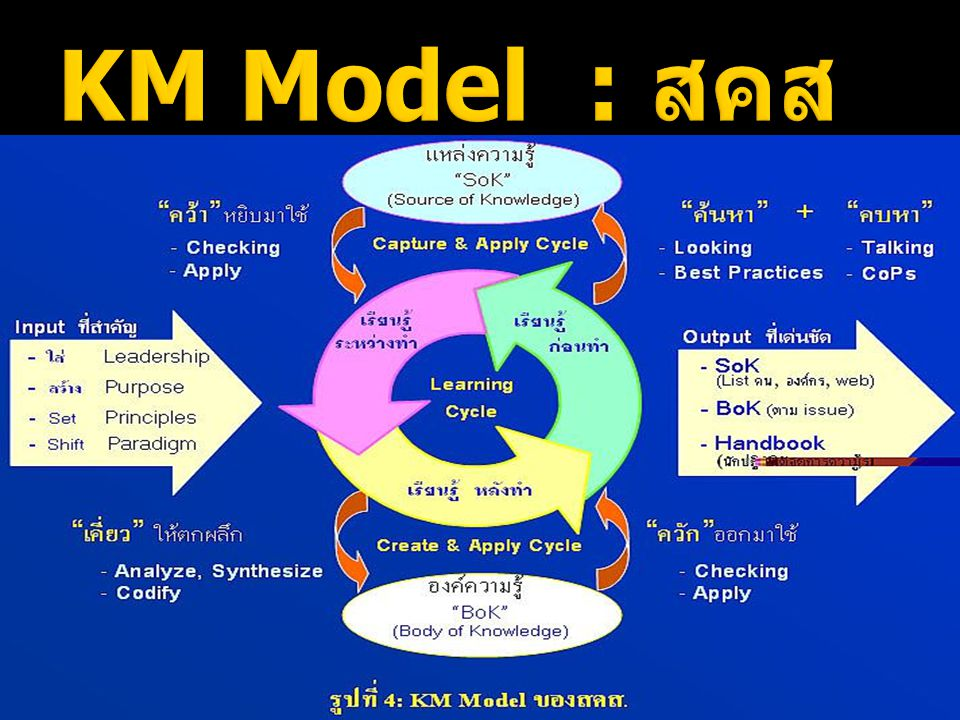 KM Model : สคส
