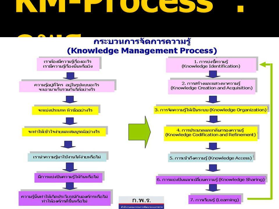 KM-Process : กพร.