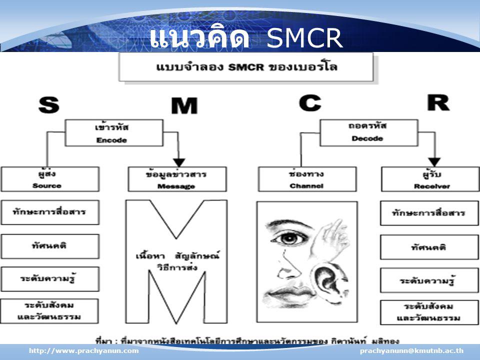 แนวคิด SMCR http://www.prachyanun.com prachyanunn@kmutnb.ac.th
