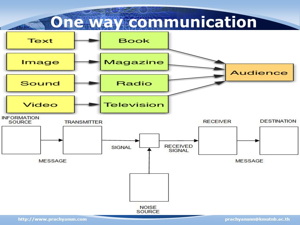 One way communication http://www.prachyanun.com