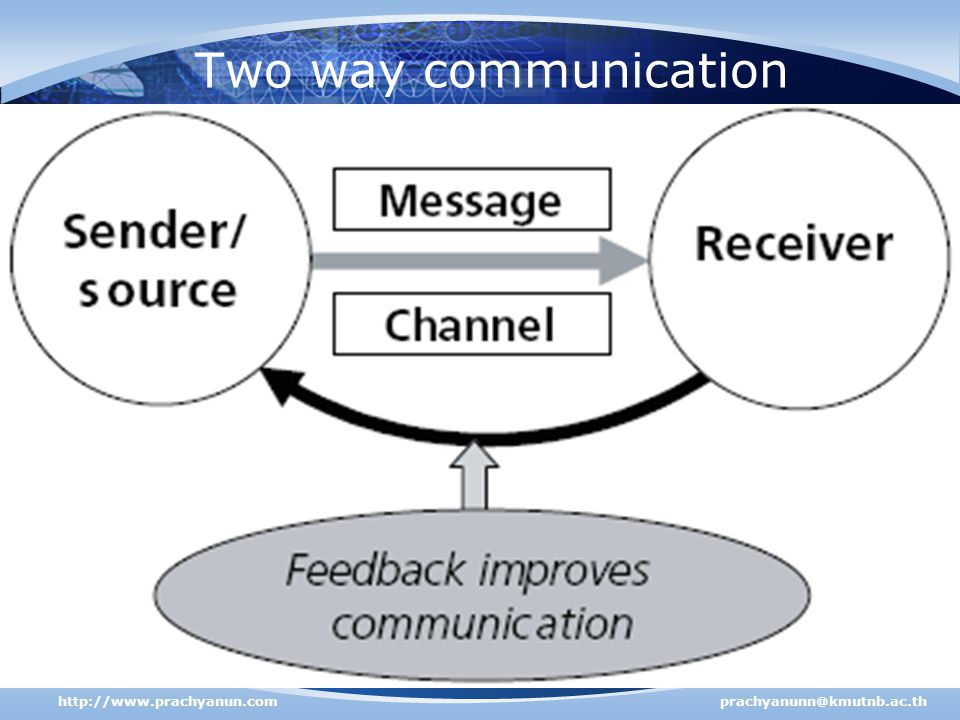 Two way communication http://www.prachyanun.com