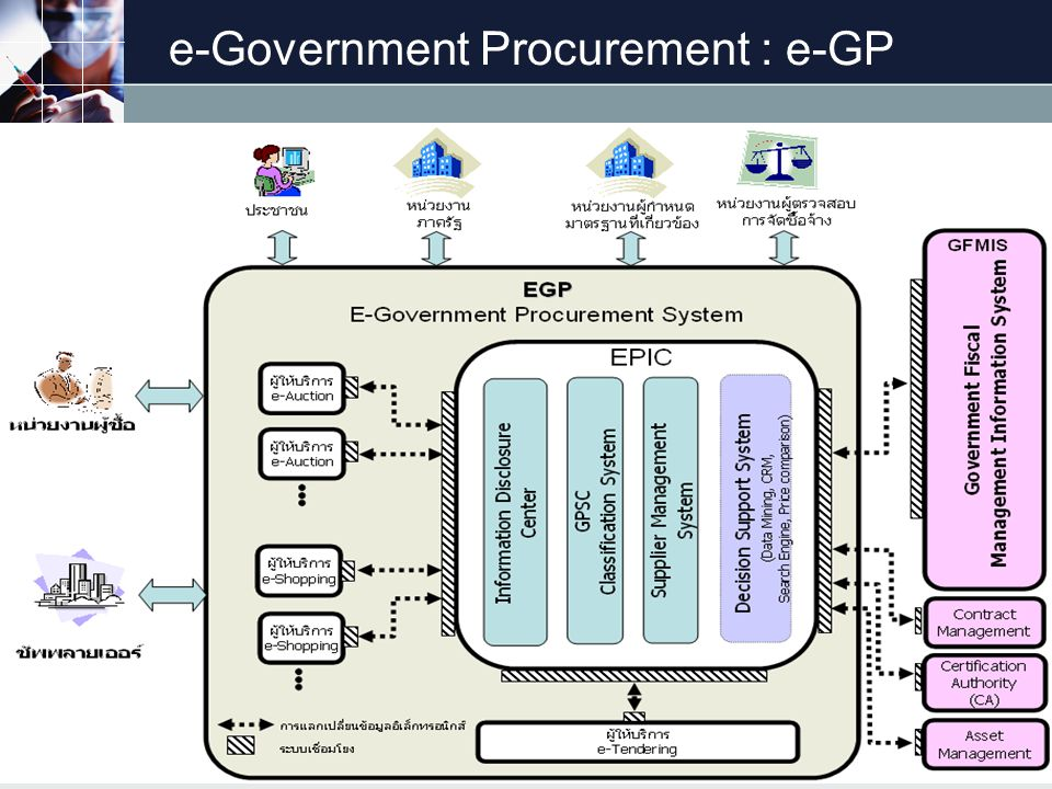 e-Government Procurement : e-GP