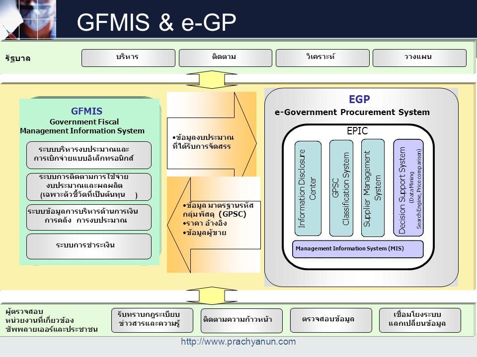 GFMIS & e-GP EGP EPIC GFMIS http://www.prachyanun.com e -