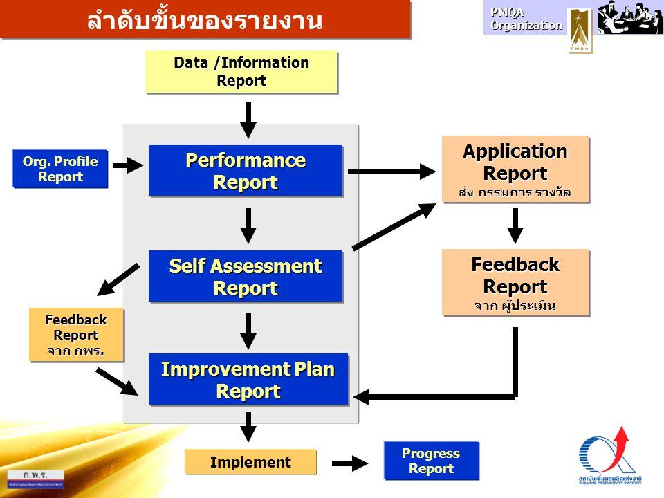 ลำดับขั้นของรายงาน Application Performance Report Report