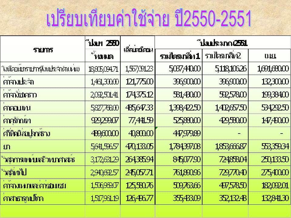 เปรียบเทียบค่าใช้จ่าย ปี2550-2551