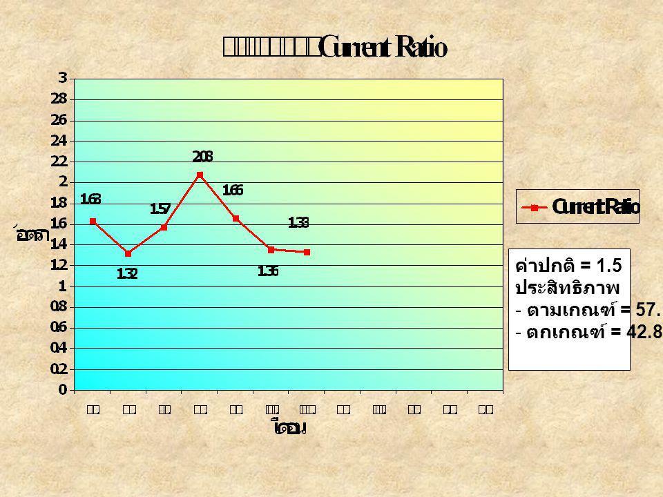 ค่าปกติ = 1.5 ประสิทธิภาพ ตามเกณฑ์ = 57.14% ตกเกณฑ์ = 42.86%