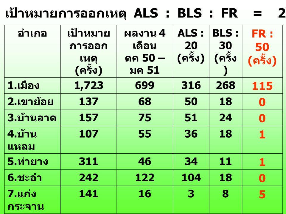 เป้าหมายการออกเหตุ ALS : BLS : FR = 20 : 30 : 50 = (2,946 ครั้ง)