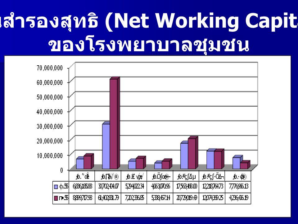 ทุนสำรองสุทธิ (Net Working Capital)