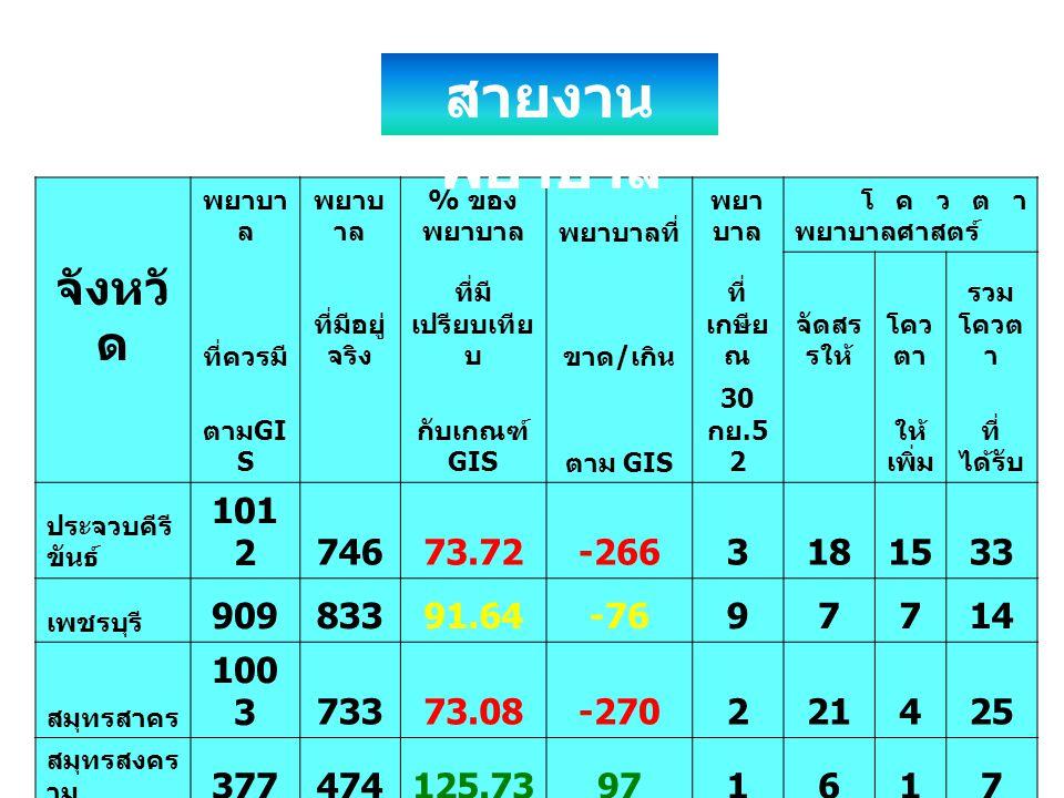 สายงานพยาบาล จังหวัด 1012 746 73.72 -266 3 18 15 33 909 833 91.64 -76