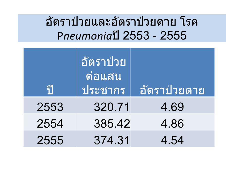 อัตราป่วยและอัตราป่วยตาย โรคPneumoniaปี 2553 - 2555