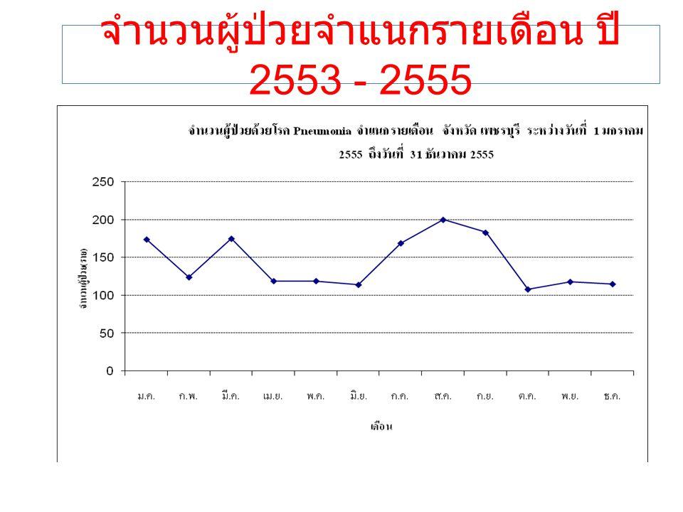 จำนวนผู้ป่วยจำแนกรายเดือน ปี 2553 - 2555