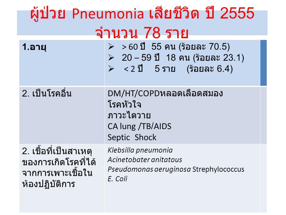 ผู้ป่วย Pneumonia เสียชีวิต ปี 2555 จำนวน 78 ราย