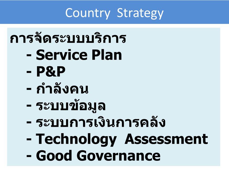Country Strategy การจัดระบบบริการ. - Service Plan. - P&P. - กำลังคน. - ระบบข้อมูล. - ระบบการเงินการคลัง.