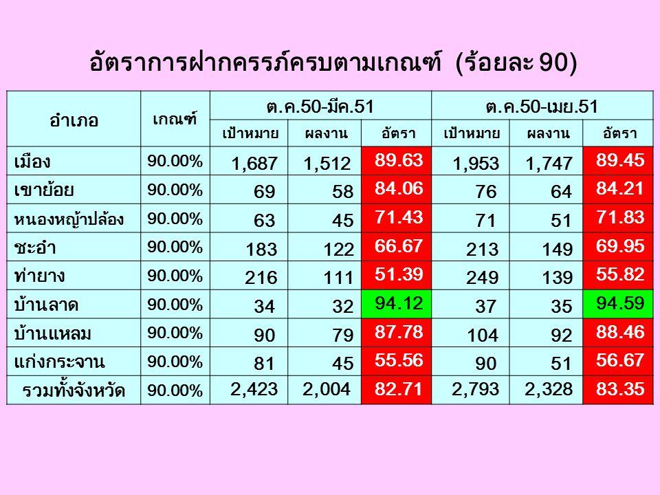 อัตราการฝากครรภ์ครบตามเกณฑ์ (ร้อยละ 90)