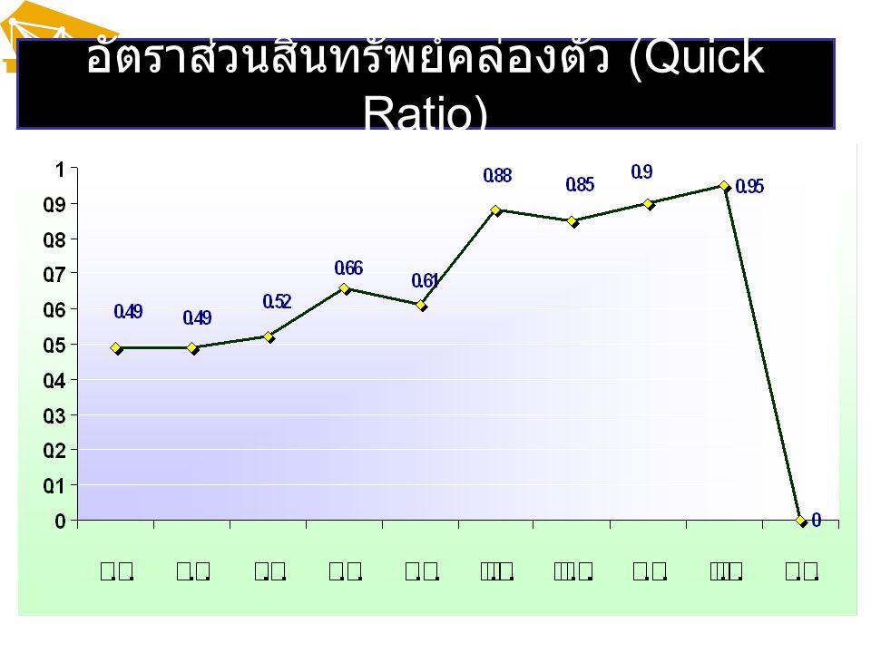 อัตราส่วนสินทรัพย์คล่องตัว (Quick Ratio)