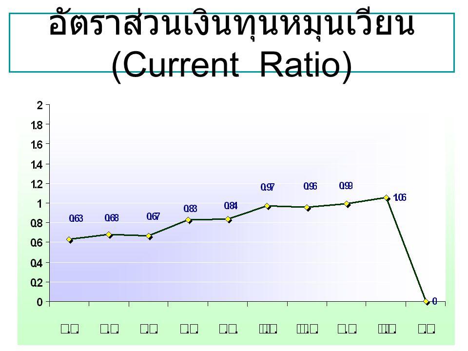 อัตราส่วนเงินทุนหมุนเวียน (Current Ratio)