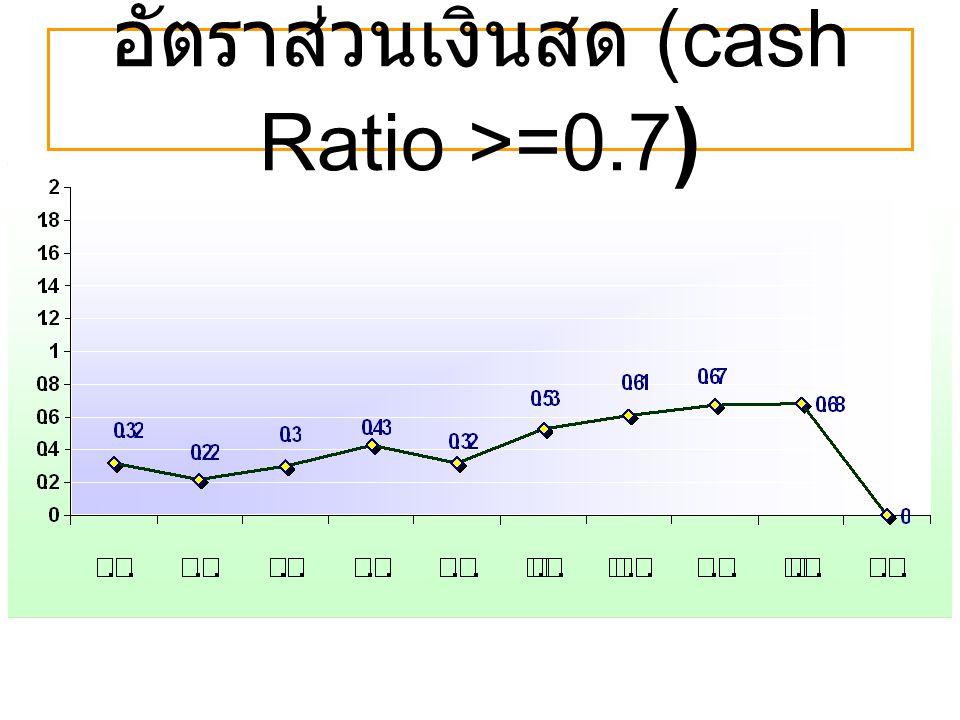อัตราส่วนเงินสด (cash Ratio >=0.7)