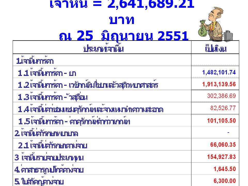 เจ้าหนี้ = 2,641,689.21 บาท ณ 25 มิถุนายน 2551