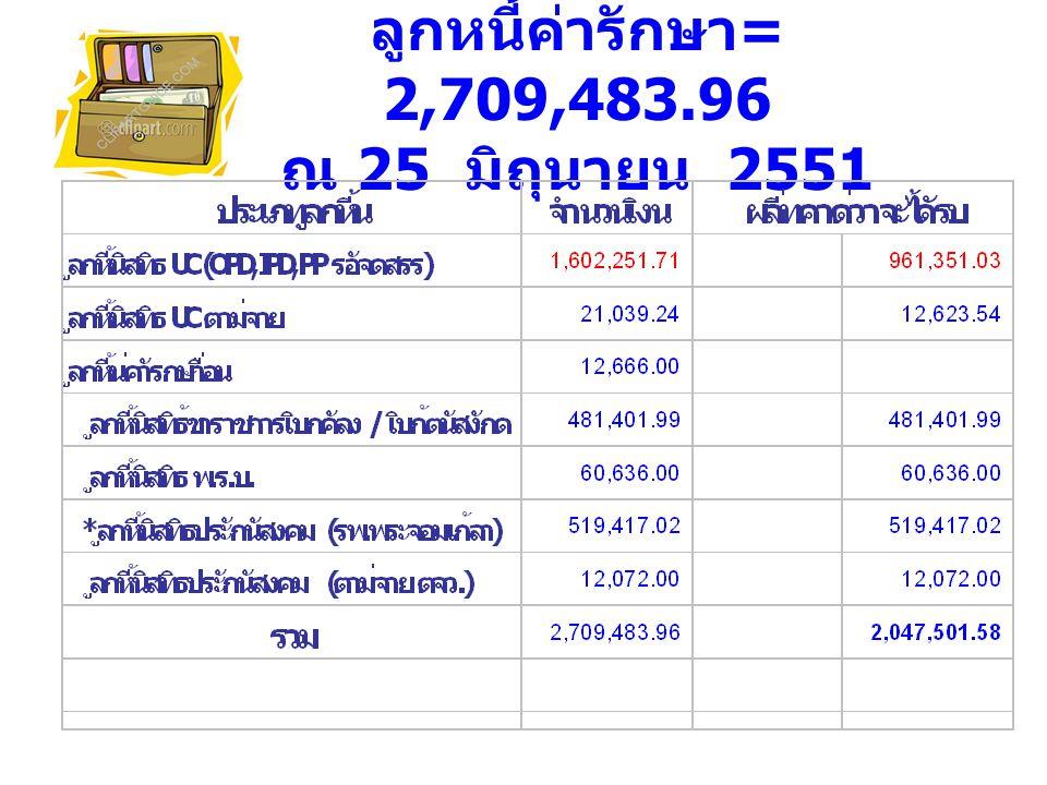 ลูกหนี้ค่ารักษา= 2,709,483.96 ณ 25 มิถุนายน 2551
