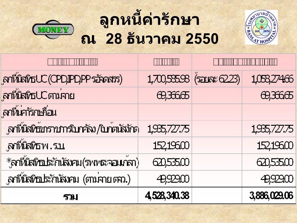 ลูกหนี้ค่ารักษา ณ 28 ธันวาคม 2550