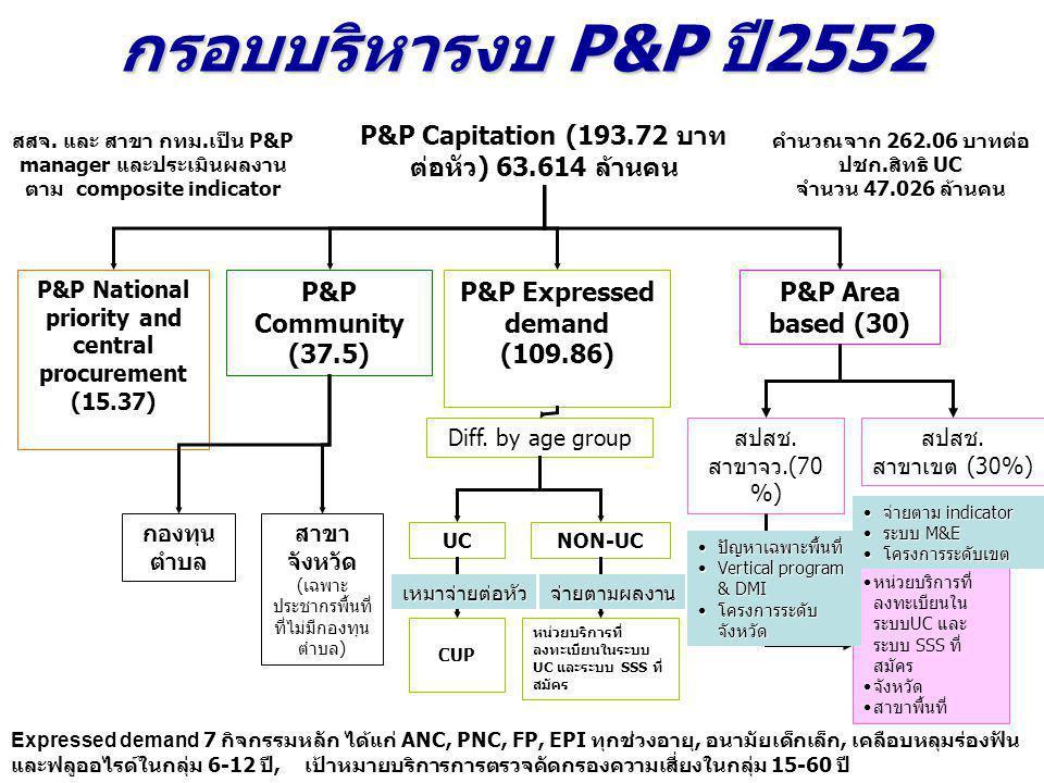 กรอบบริหารงบ P&P ปี2552 P&P Capitation (193.72 บาทต่อหัว) 63.614 ล้านคน. สสจ. และ สาขา กทม.เป็น P&P manager และประเมินผลงานตาม composite indicator.