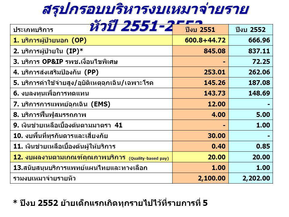 สรุปกรอบบริหารงบเหมาจ่ายรายหัวปี 2551-2552