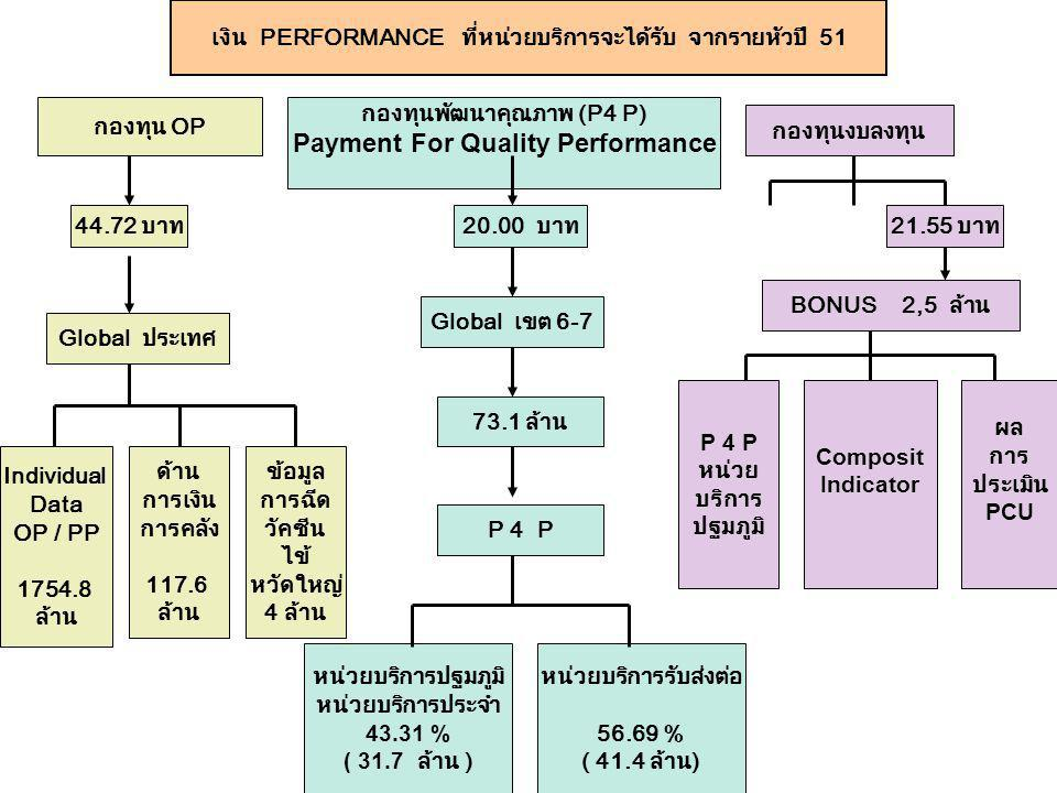 Payment For Quality Performance