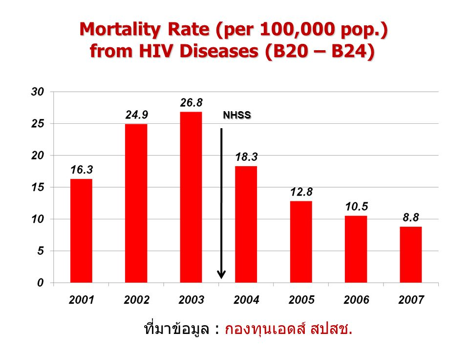 Mortality Rate (per 100,000 pop.) from HIV Diseases (B20 – B24)