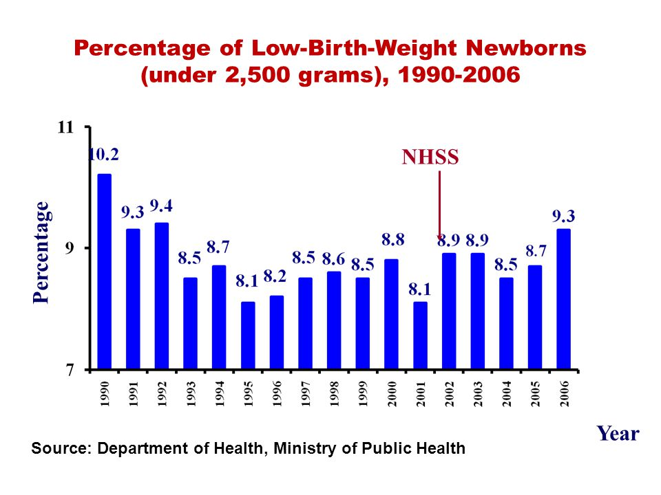 Source: Department of Health, Ministry of Public Health