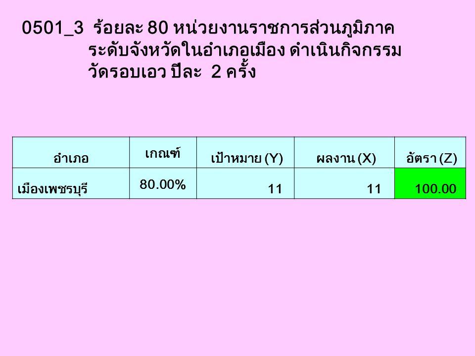 0501_3 ร้อยละ 80 หน่วยงานราชการส่วนภูมิภาค