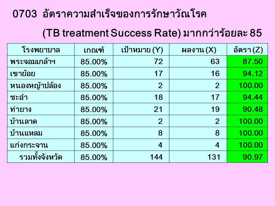 0703 อัตราความสำเร็จของการรักษาวัณโรค