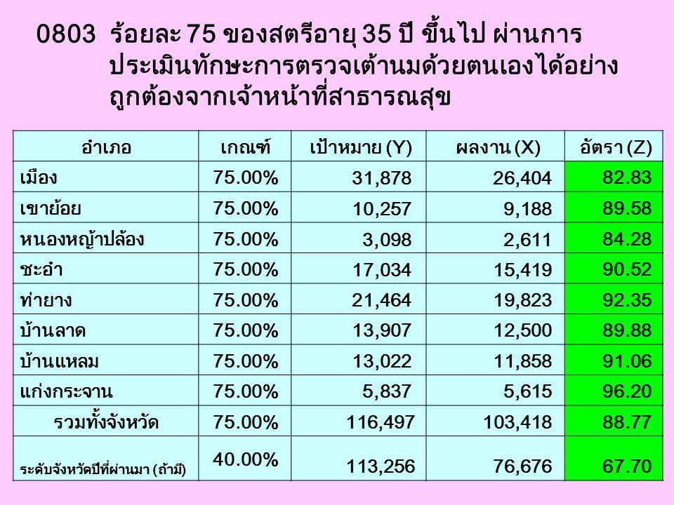0803 ร้อยละ 75 ของสตรีอายุ 35 ปี ขึ้นไป ผ่านการ